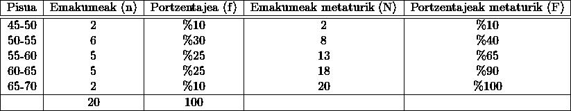 \[\begin{tabular}{|c|c|c|c|c|} \hline Pisua & Emakumeak (n) & Portzentajea (f) & Emakumeak metaturik (N) & Portzentajeak metaturik (F)\ \hline \hline 45-50 & 2 & \%10 & 2 & \%10\ 50-55 & 6 & \%30 & 8 & \%40\ 55-60 & 5 & \%25 & 13 & \%65\ 60-65 & 5 & \%25 & 18 & \%90\ 65-70 & 2 & \%10 & 20 & \%100\ \hline & 20 & 100 & & \ \hline \end{tabular}\]